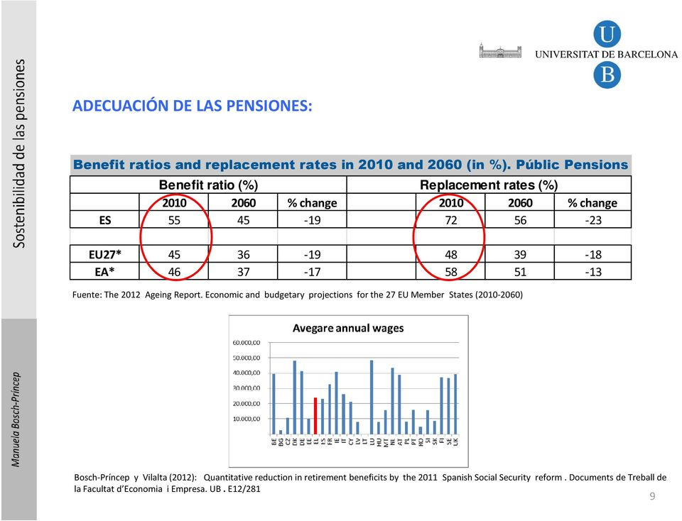 EA* 46 37-17 58 51-13 Fuente: The 2012 Ageing Report.