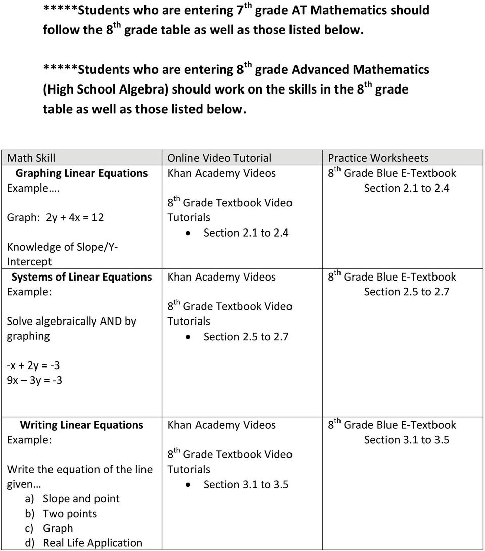 Math Skill Online Video Tutorial Practice Worksheets Graphing Linear Equations. 8 th Grade Textbook Video 8 th Grade Blue E Textbook Section 2.1 to 2.