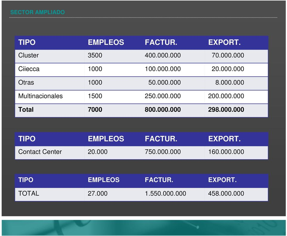 000.000 298.000.000 TIPO EMPLEOS FACTUR. EXPORT. Contact Center 20.000 750.000.000 160.000.000 TIPO EMPLEOS FACTUR. EXPORT. TOTAL 27.