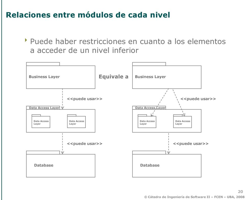 <<puede usar>> <<puede usar>> Data Access Layer Data Access Layer Data Access Layer