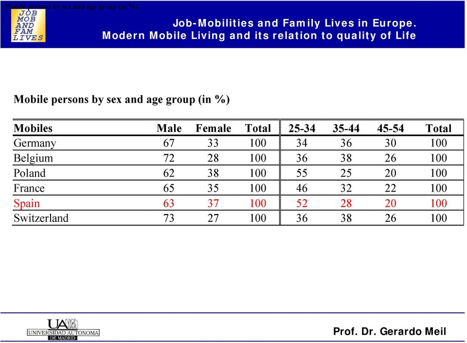Job-Mobilities 72 28 and 100 Family 36 Lives in 38 26 100 Poland 62 38 100 55 25 20 100