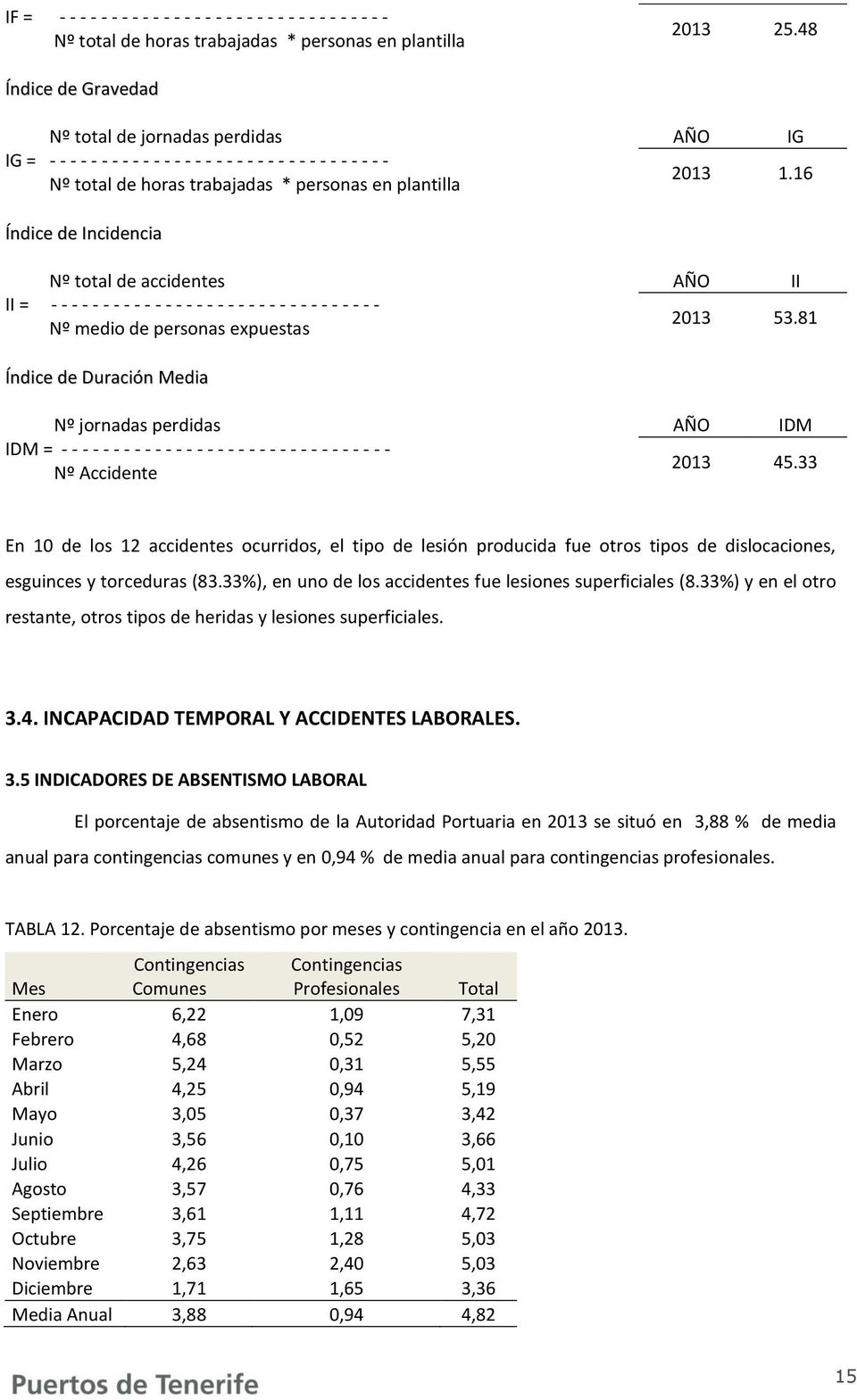 16 Índice de Incidencia Nº total de accidentes II = - - - - - - - - - - - - - - - - - - - - - - - - - - - - - - - - Nº medio de personas expuestas AÑO II 2013 53.