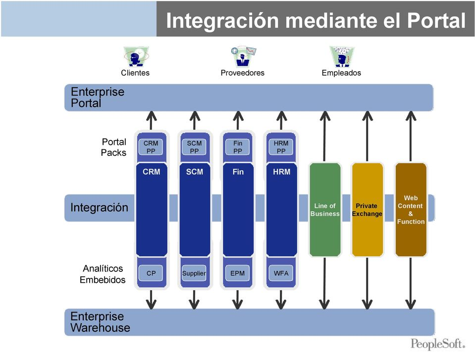 SCM Fin HRM Integración Line of Business Private Exchange Web