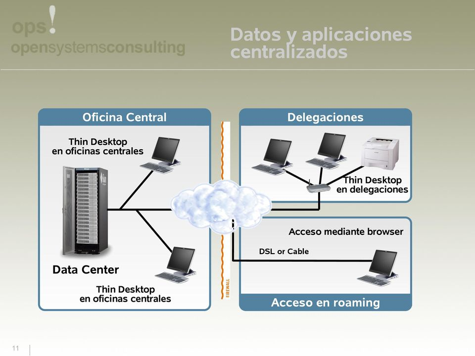 Desktop en delegaciones Acceso mediante browser DSL or
