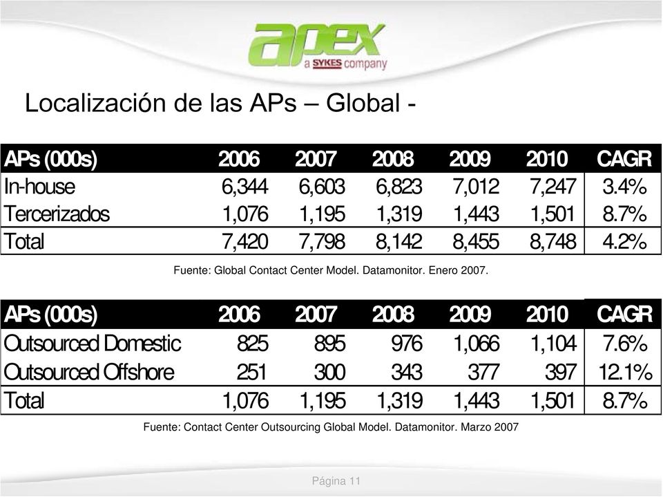Datamonitor. Enero 2007. APs (000s) 2006 2007 2008 2009 2010 CAGR Outsourced Domestic 825 895 976 1,066 1,104 7.