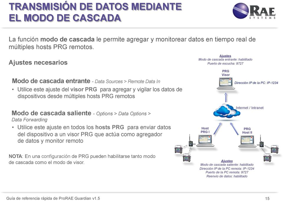 vigilar los datos de dispositivos desde múltiples hosts PRG remotos PRG Visor Dirección IP de la PC: IP-1234 Modo de cascada saliente - Options > Data Options > Data Forwarding Utilice este ajuste en