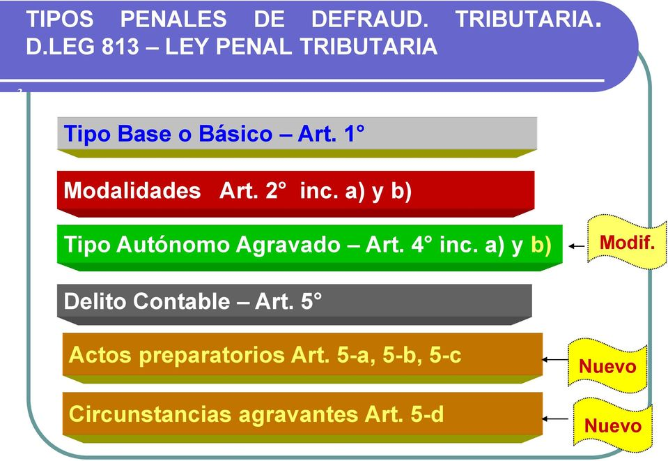 a) y b) Modif. Delito Contable Art. 5 Actos preparatorios Art.