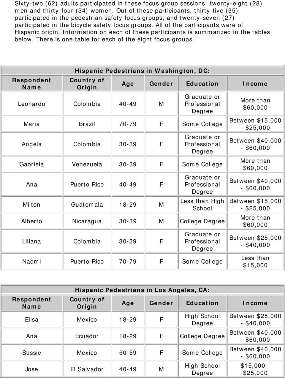 All of the participants were of Hispanic origin. Information on each of these participants is summarized in the tables below. There is one table for each of the eight focus groups.