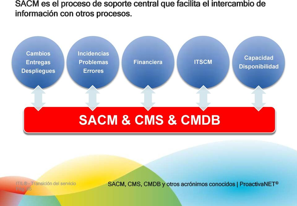 Cambis Entregas Despliegues Incidencias Prblemas Errres Financiera ITSCM