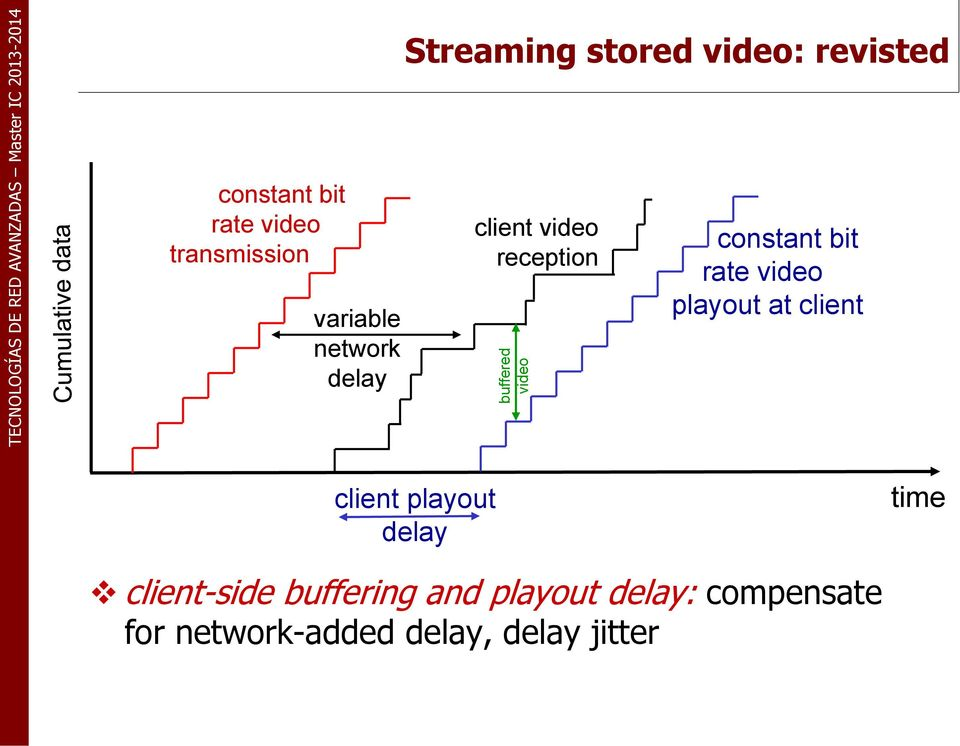 rate video playout at client client playout delay time client-side