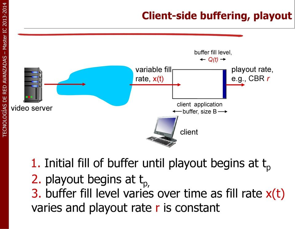 Initial fill of buffer until playout begins at t p 2. playout begins at t p, 3.