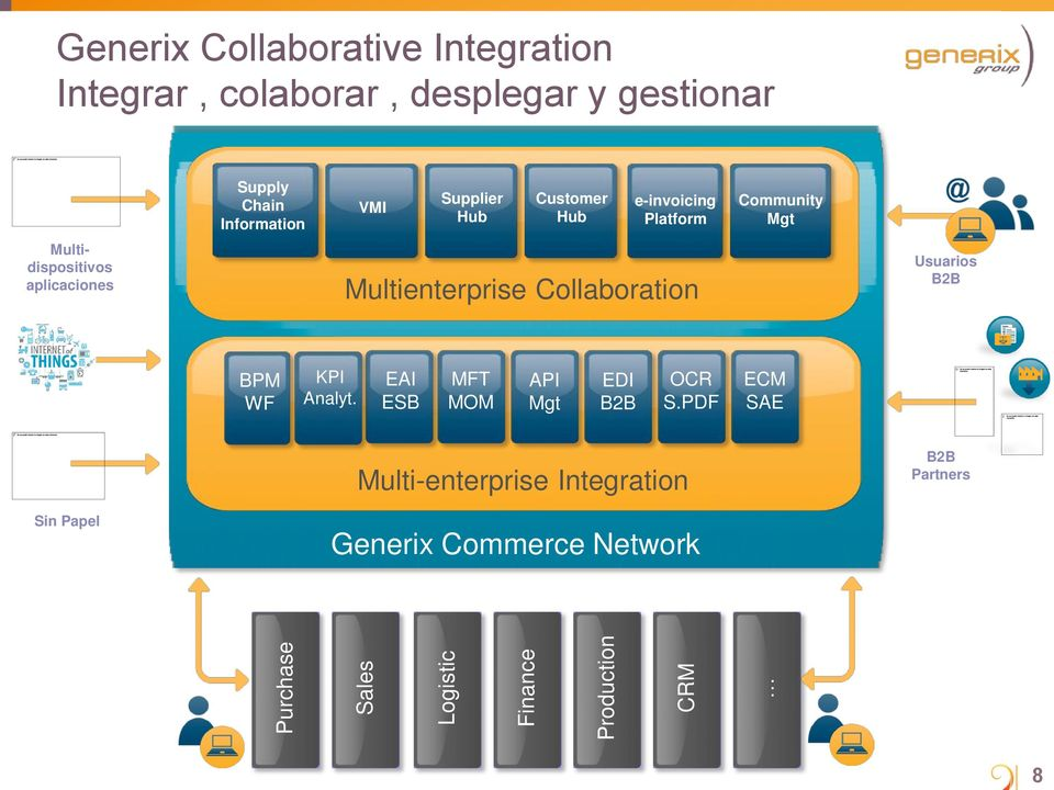 Multidispositivos aplicaciones Multienterprise Collaboration Usuarios B2B BPM WF KPI Analyt.