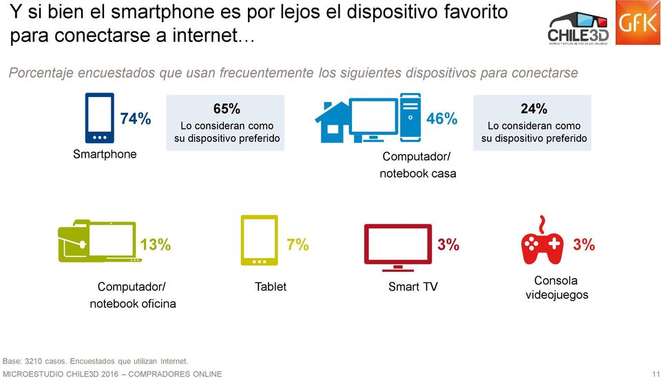dispositivo preferido Computador/ notebook casa 24% Lo consideran como su dispositivo preferido 13% 7% 3% 3%