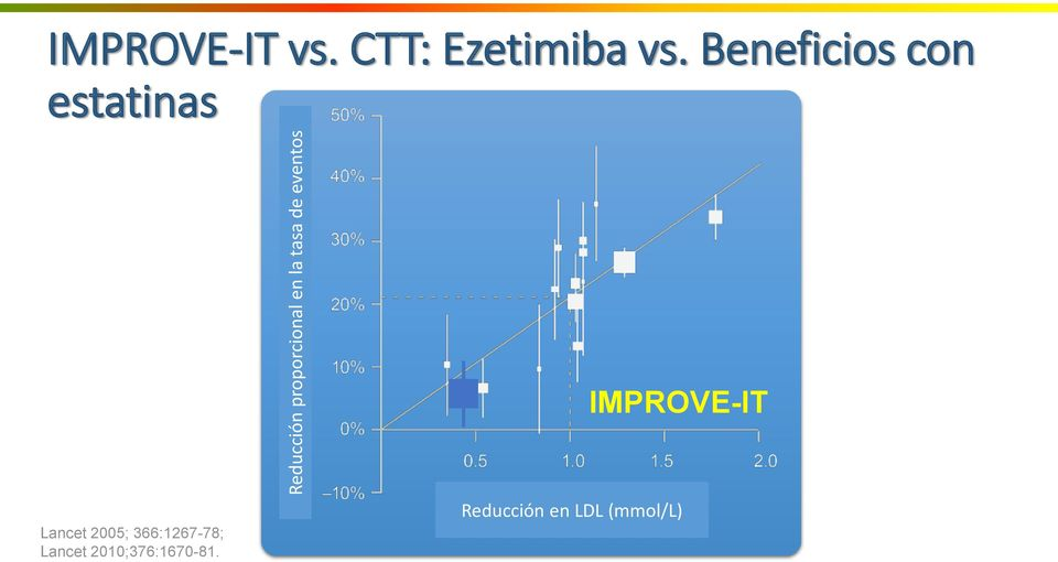 Beneficios con estatinas IMPROVE-IT Lancet