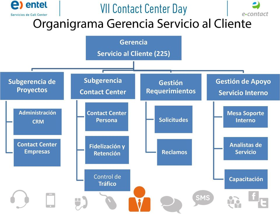 Contact Center Persona Solicitudes Mesa Soporte Interno Contact Center Empresas