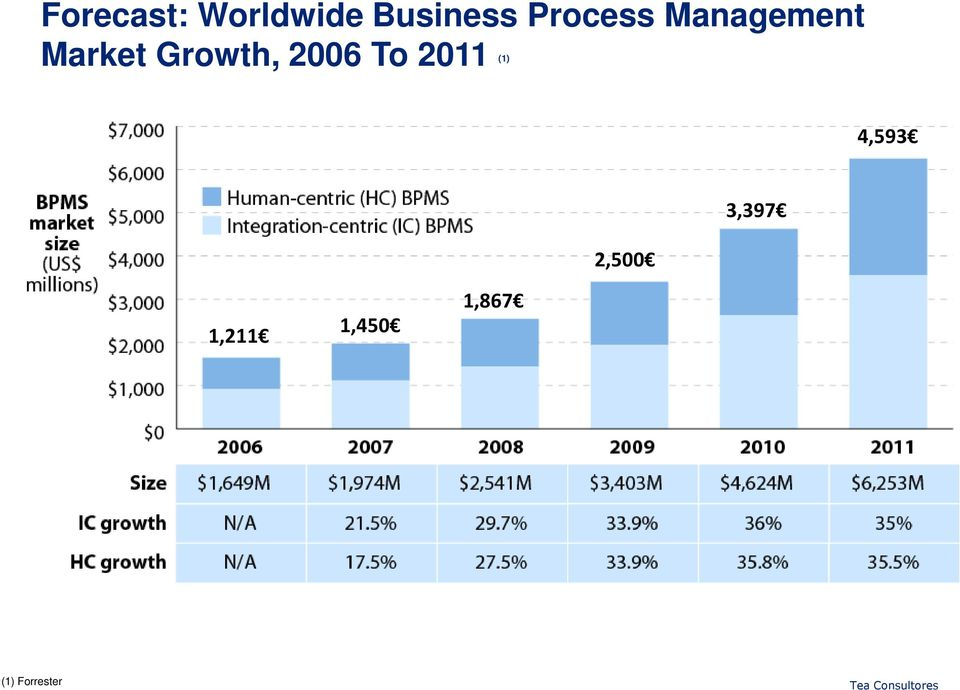 Growth, 2006 To 2011 (1) 4,593