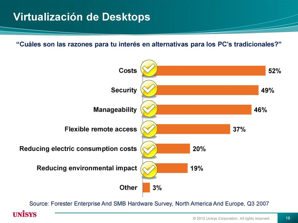 Costs 52% Security 49% Manageability 46% Flexible remote access 37% Reducing electric consumption