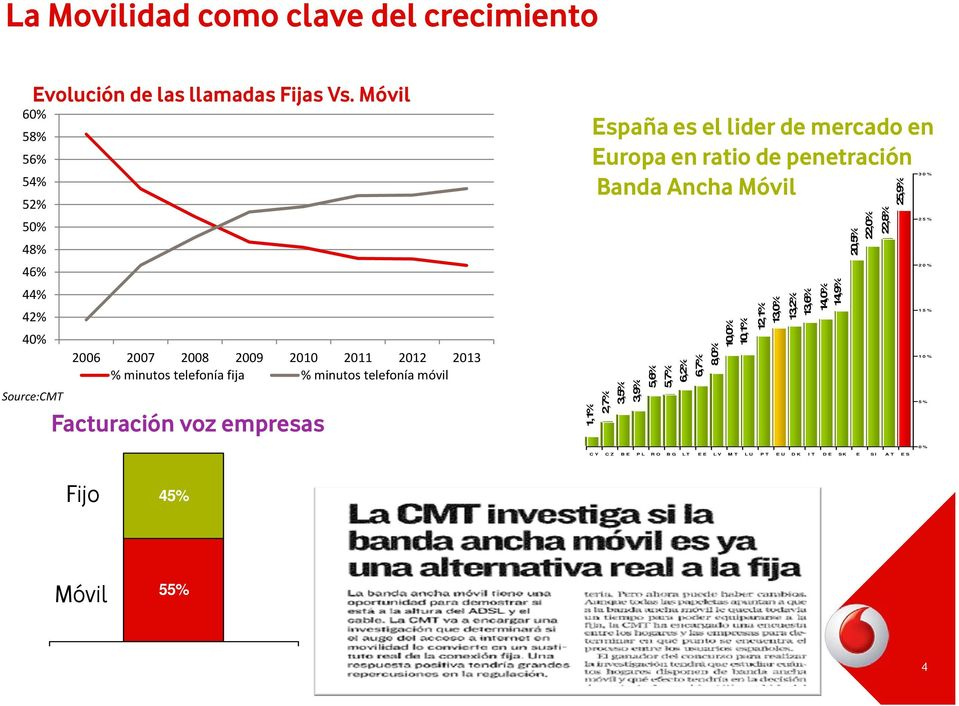 mercado en Europa en ratio de penetración Banda Ancha Móvil 1,1% 2,7% 3,5% 3,9% 5,6% 5,7% 6,2% 6,7% 8,0% 10,0% 10,1% 12,1% 13,0% 13,2% 13,6% 14,9%