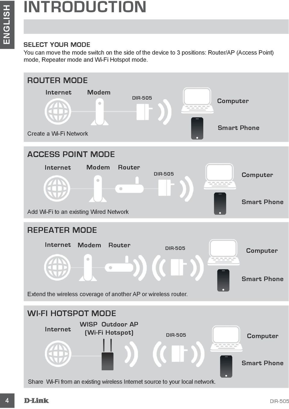 ROUTER MODE Internet Modem Computer Create a Wi-Fi Network Smart Phone Access Point Mode Internet Modem Router Computer Add Wi-Fi to an existing Wired