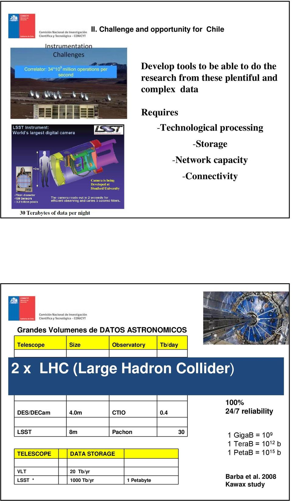 4 2 x LHC (Large Hadron Collider) Transferencia 100 bps ALMA 66x12m Chajnantor 0.5 continuo DES/DECam 4.0m CTIO 0.