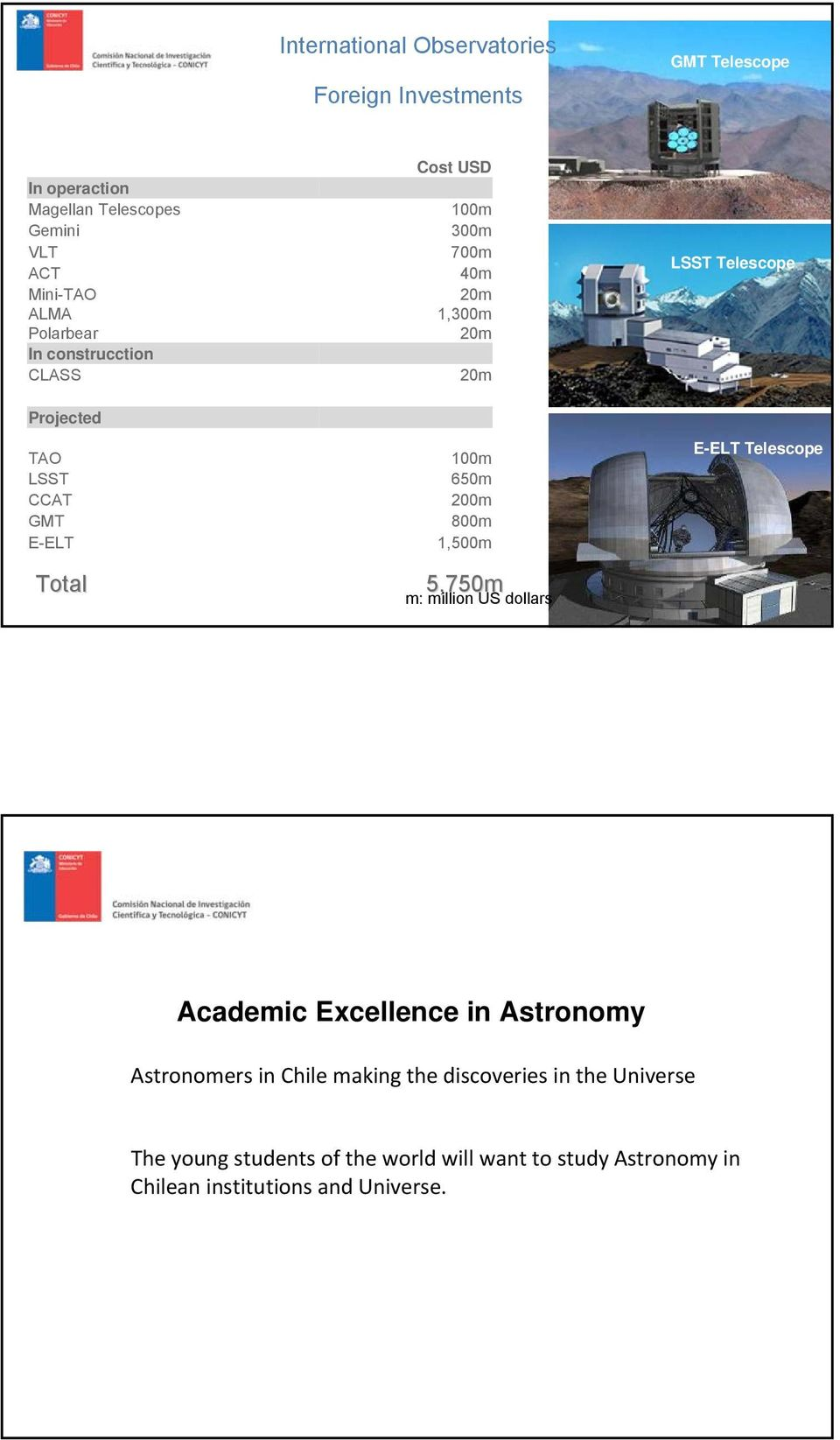 200m GMT 800m E-ELT 1,500m E-ELT Telescope Total 5,750m m: million US dollars Academic Excellence in Astronomy Astronomers in
