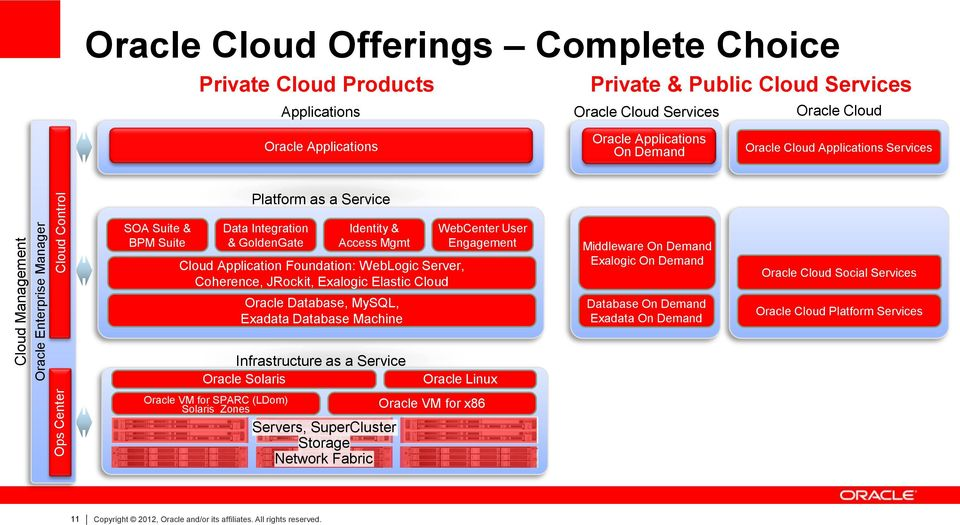 Cloud Application Foundation: WebLogic Server, Coherence, JRockit, Exalogic Elastic Cloud Oracle Database, MySQL, Exadata Database Machine WebCenter User Engagement Middleware On Demand Exalogic On