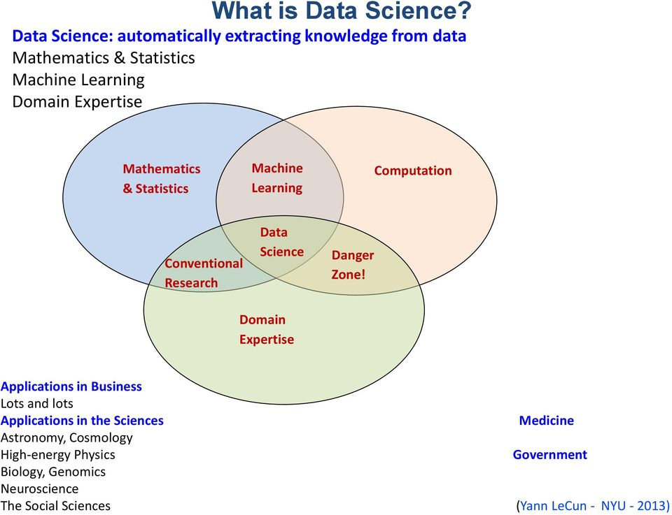 Expertise Mathematics & Statistics Machine Learning Computation Conventional Research Data Science Danger Zone!