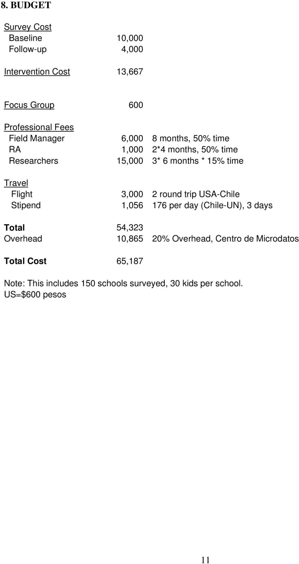 months * 15% time 3,000 2 round trip USA-Chile 1,056 176 per day (Chile-UN), 3 days Total 54,323 Overhead 10,865 20%