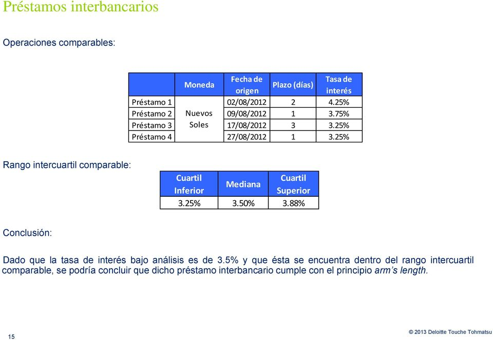 25% Rango intercuartil comparable: Cuartil Cuartil Mediana Inferior Superior 3.25% 3.50% 3.