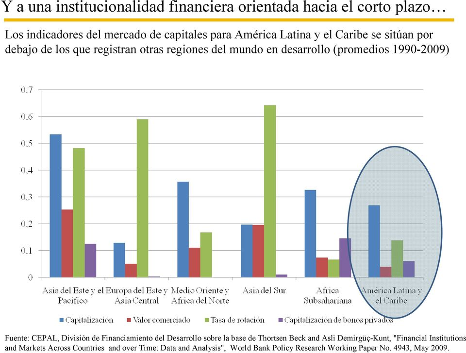 "Fuente: CEPAL, División de Financiamiento del Desarrollo sobre la base de Thortsen Beck and Asli Demirgüç-Kunt, ""Financial"