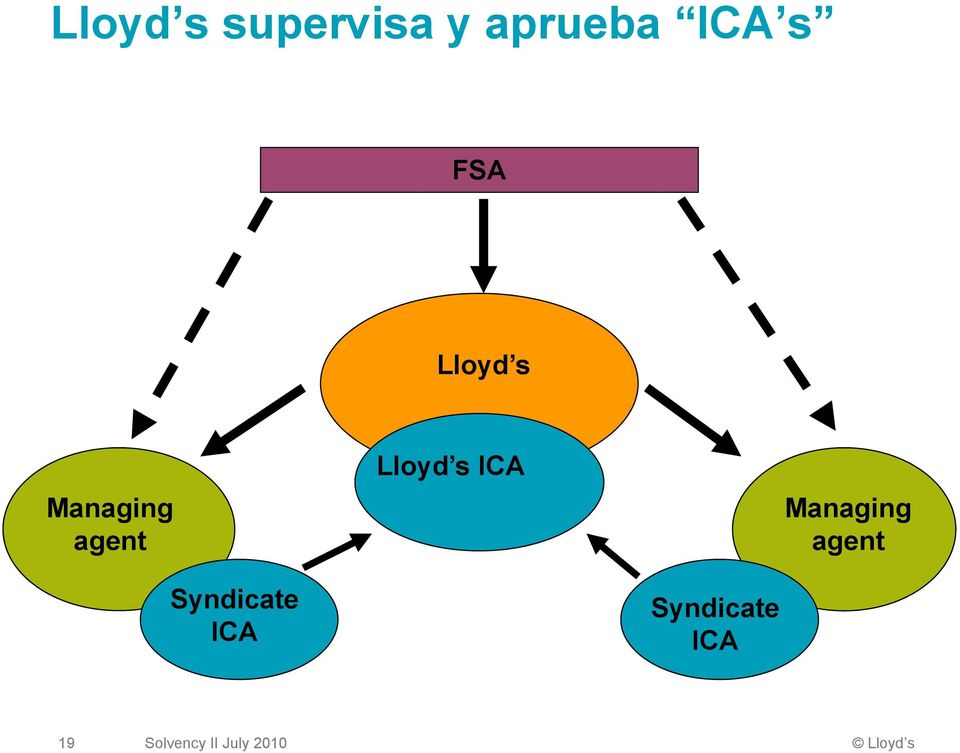 ICA Managing agent Syndicate ICA