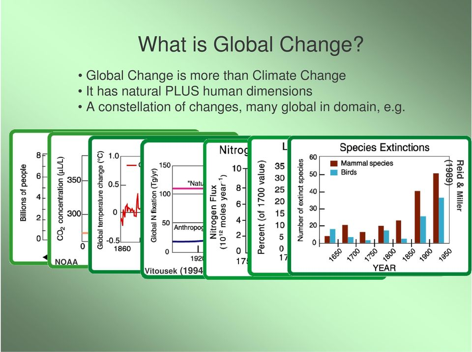 Global Change is more than Climate Change It has natural PLUS human