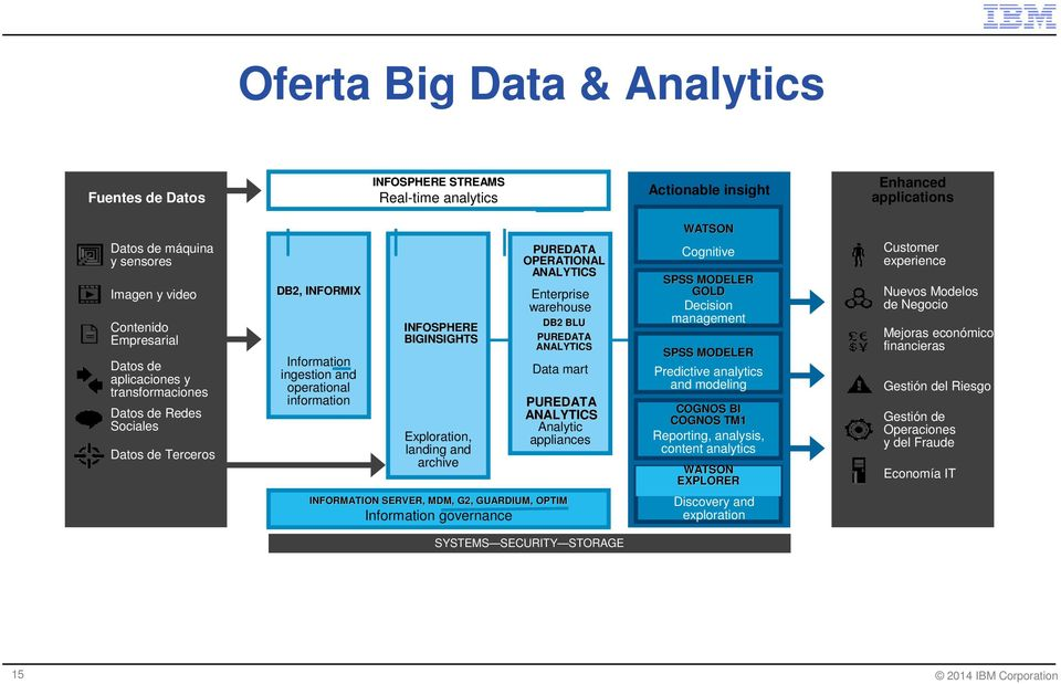PUREDATA OPERATIONAL ANALYTICS Enterprise warehouse DB2 BLU PUREDATA ANALYTICS Data mart PUREDATA ANALYTICS Analytic appliances WATSON Cognitive SPSS MODELER GOLD Decision management SPSS MODELER