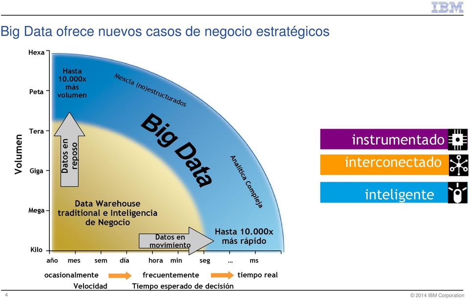 interconectado Analítica Compleja 4 Mega Kilo Data Warehouse traditional e Inteligencia de Negocio Hasta 10.