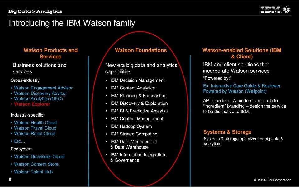 Ecosystem Watson Products and Services Business solutions and services Watson Developer Cloud Watson Content Store Watson Talent Hub Watson Foundations New era big data and analytics capabilities IBM