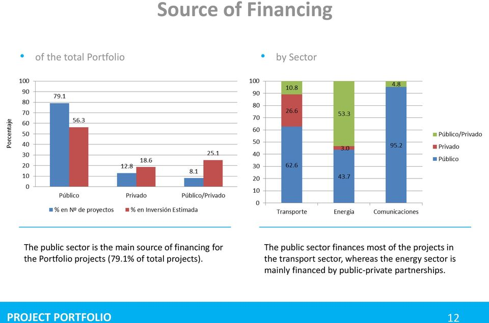 The public sector finances most of the projects in the transport sector, whereas