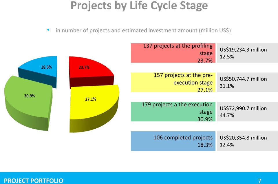 1% 179 projects a the execution stage 30.9% US$19,234.3 million 12.5% US$50,744.7 million 31.