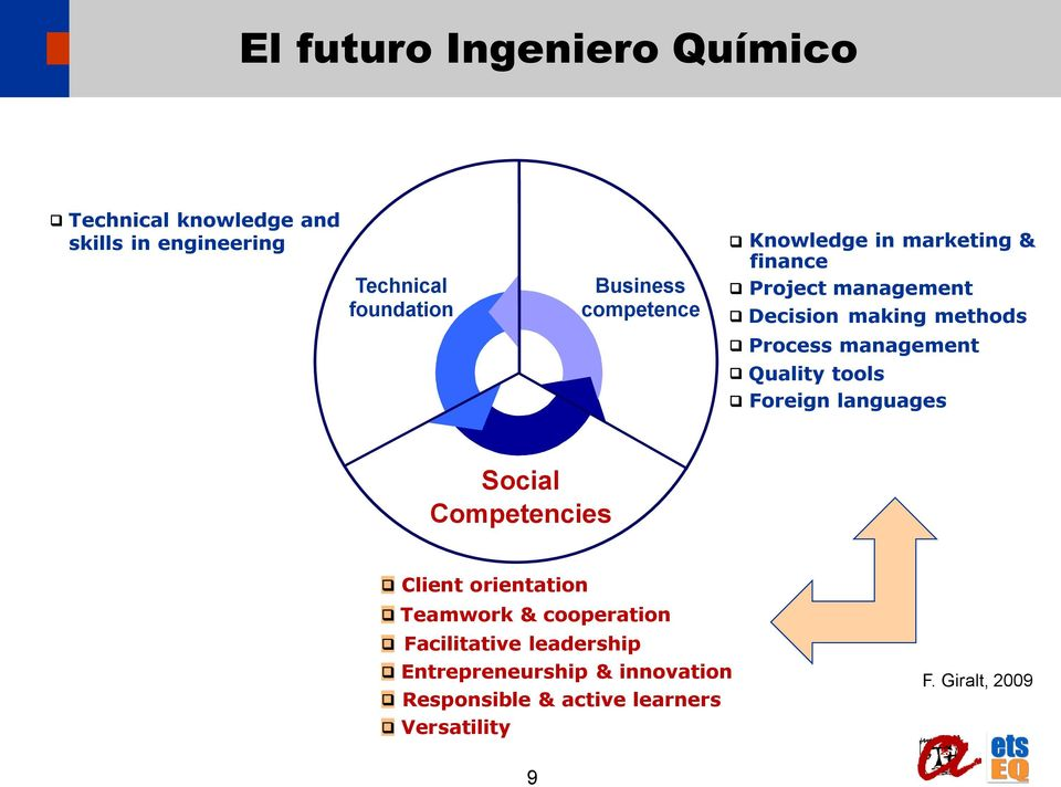 management q Quality tools q Foreign languages Social Competencies q Client orientation q Teamwork &