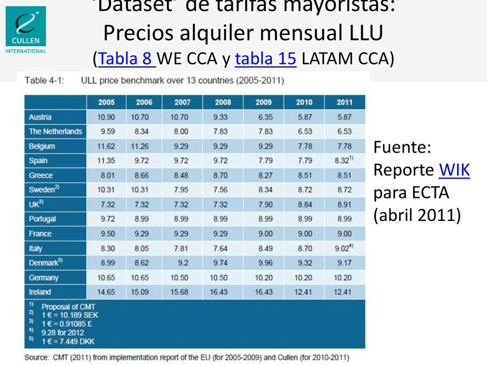 (Tabla 8 WE CCA y tabla 15 LATAM
