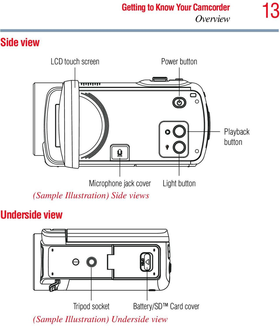 (Sample Illustration) Side views Light button Underside view