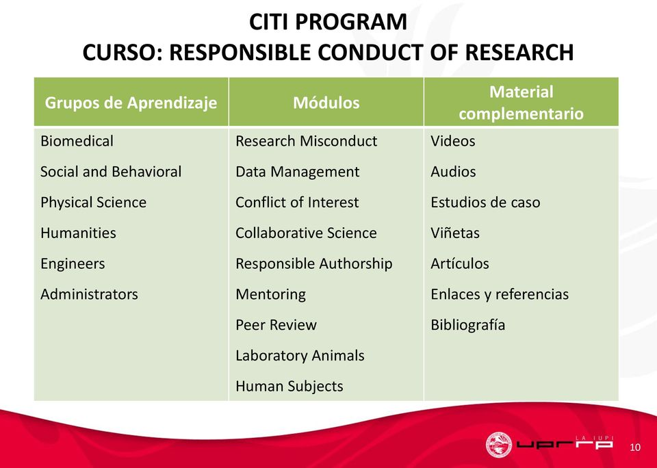 Interest Collaborative Science Responsible Authorship Mentoring Peer Review Laboratory Animals Human