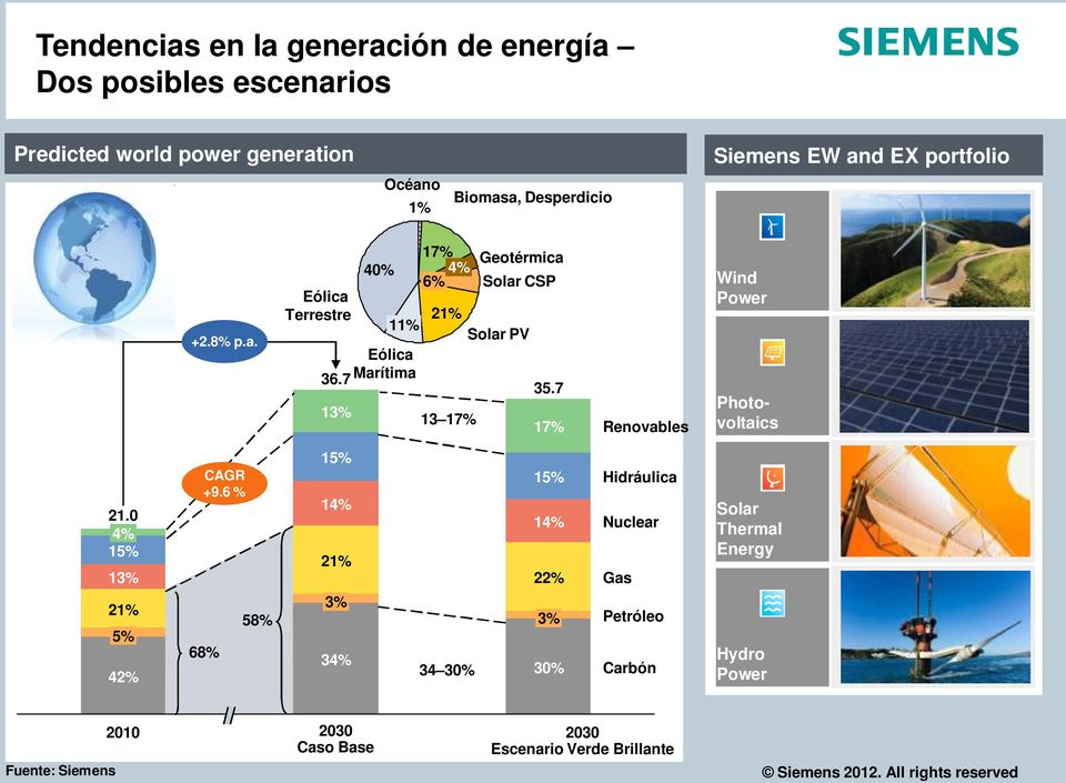 7 17% Renovables Wind Power Photovoltaics 21.0 4% 15% 13% 21% 5% 42% CAGR +9.