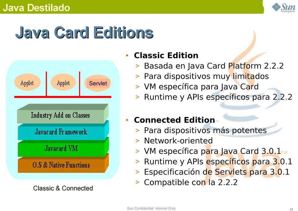 2.2 Connected Edition > Para dispositivos más potentes > Network-oriented > VM específica para Java Card