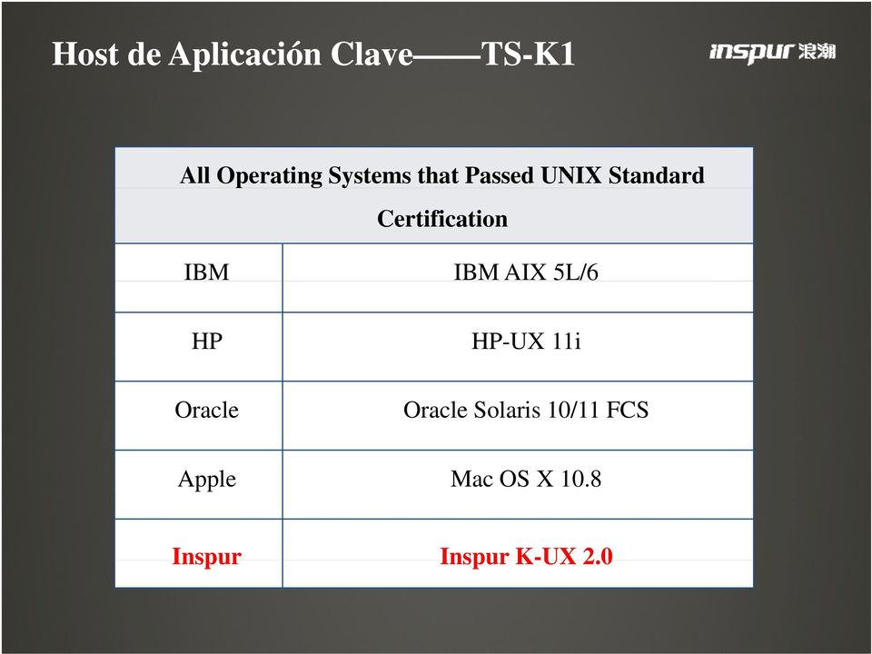 IBM IBM AIX 5L/6 HP HP-UX 11i Oracle Oracle