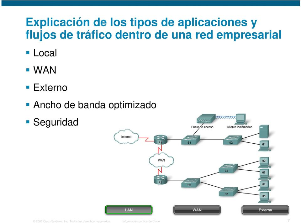 Ancho de banda optimizado Seguridad 2006 Cisco Systems,
