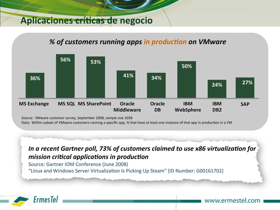 specific app, % that have at least one instance of that app in produc>on in a VM SAP In a recent Gartner poll, 73% of customers claimed to use x86 virtualiza<on