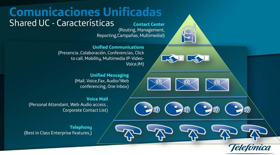 (Presencia,Colaboración, Conferencias, Click to call, Mobility, Multimedia IP-Video- Voice,IM)