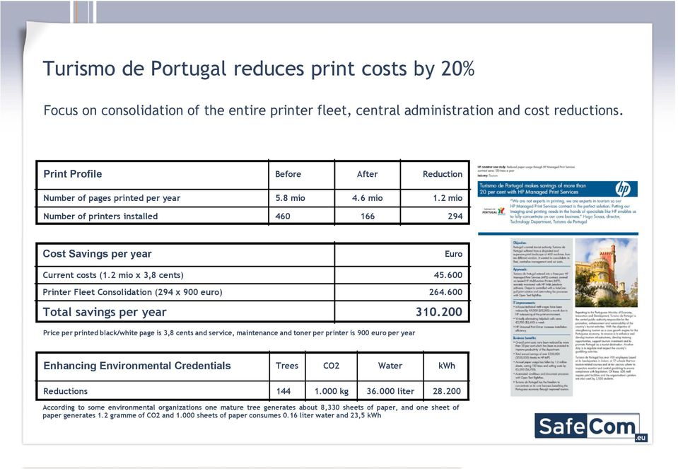 2 mio x 3,8 cents) 45.600 Printer Fleet Consolidation (294 x 900 euro) 264.600 Total savings per year 310.