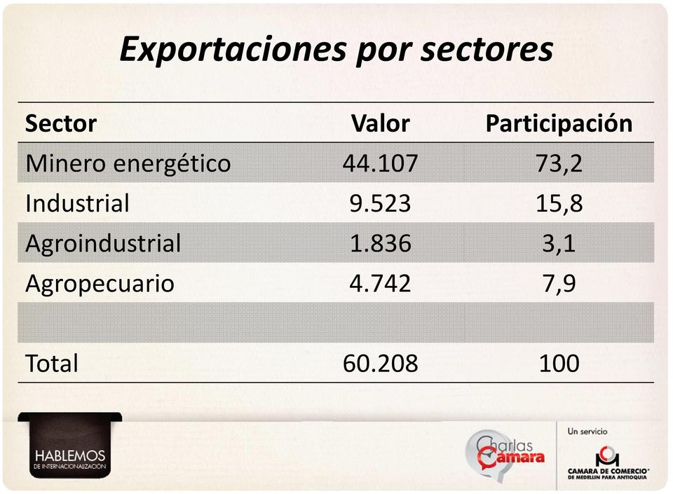 Agropecuario Valor 44.107 9.523 1.836 4.