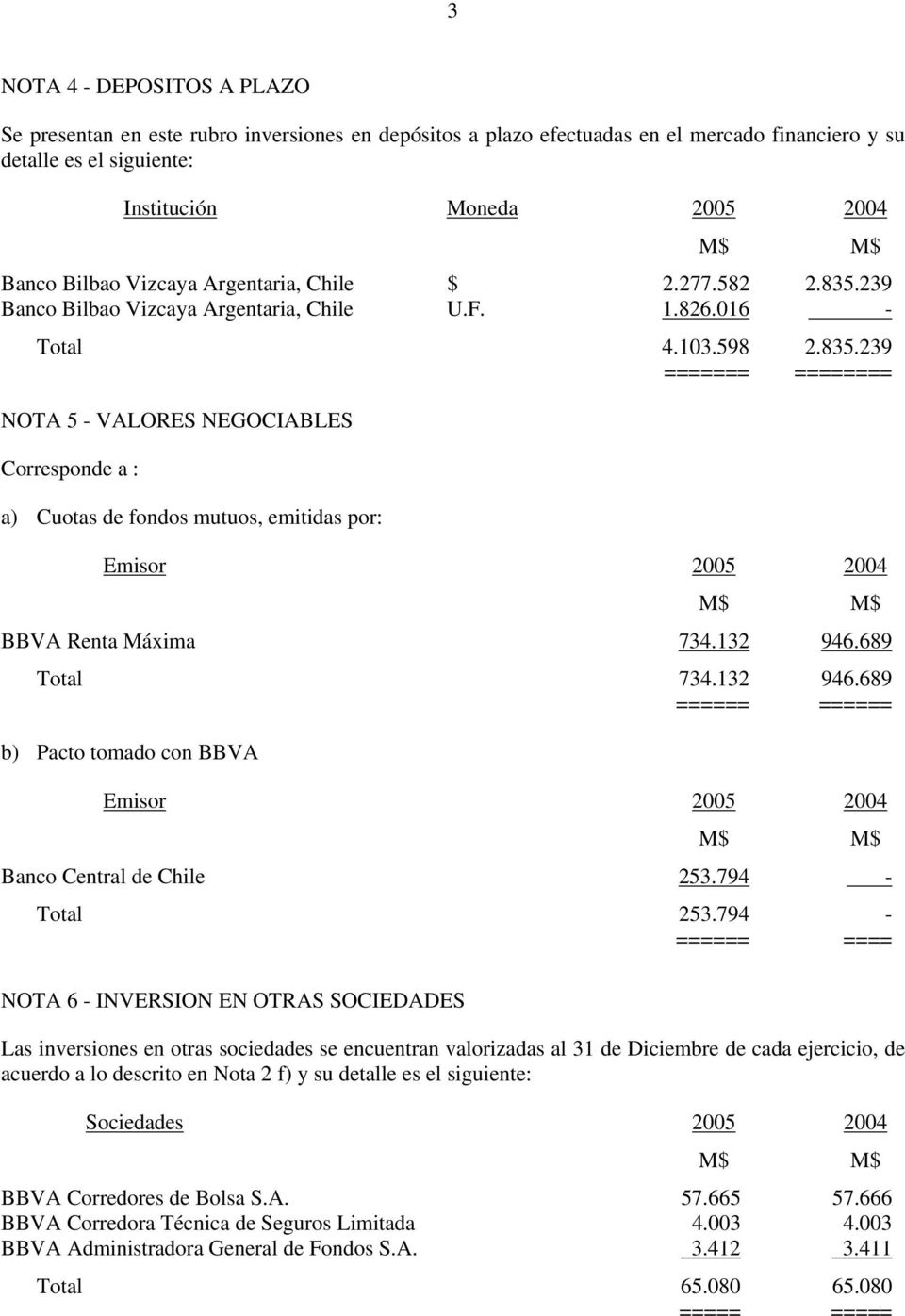 132 946.689 Total 734.132 946.689 ====== ====== b) Pacto tomado con BBVA Emisor 2005 2004 Banco Central de Chile 253.794 - Total 253.